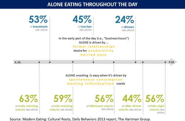 Alone eating throughout the day chart