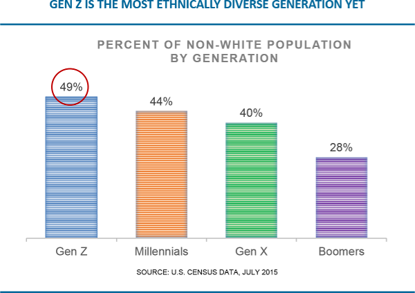 gen z is the most ethnically diverse generation yet