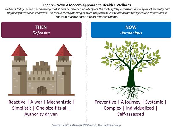 A modern approach to health & wellness