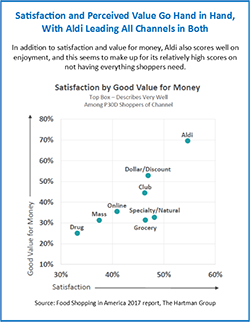 Satisfaction and perceived value Aldi chart