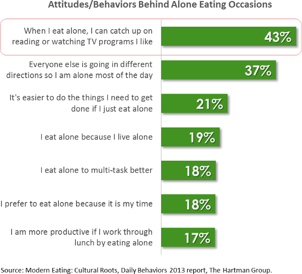 Attitudes and behaviors behind alone eating occasions