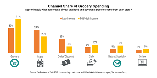 Channel share of grocery spending