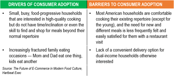 consumer adoption of delivery of home meals in a box