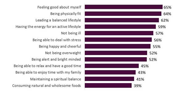 Consumer health and wellness chart