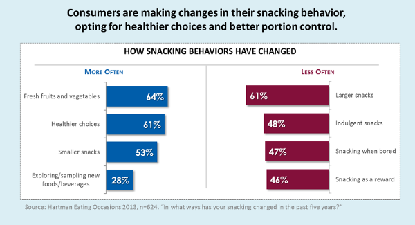consumers changing snacking behavior