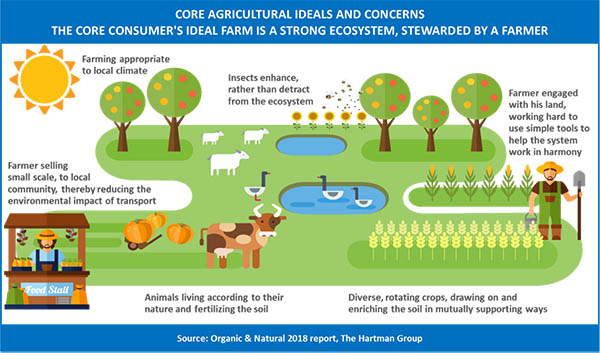 Core agricultural ideals and concerns