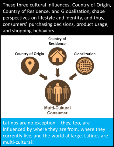 Hispanic? Latino? Acculturation? Charting a course to understand today ...