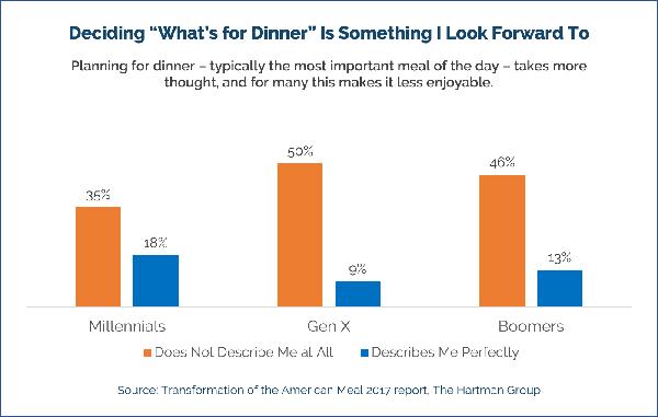 Deciding what's for dinner chart