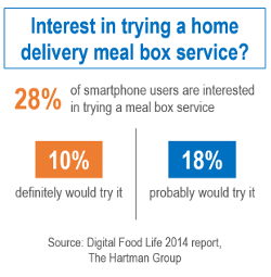 interest in trying a home delivery meal box service