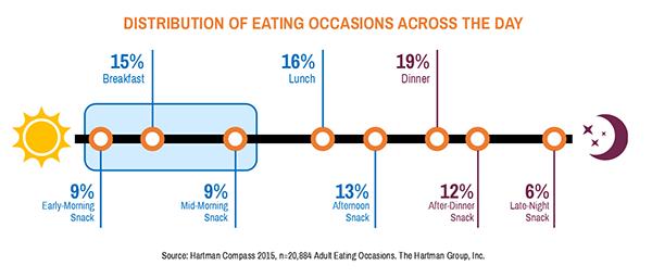 distribution on eating chart