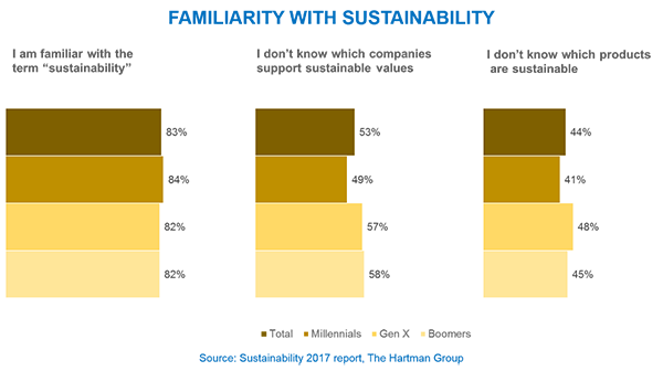 familiarity with sustainability chart