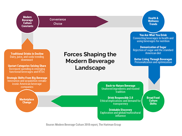Forces Shaping the Modern Beverage Landscape