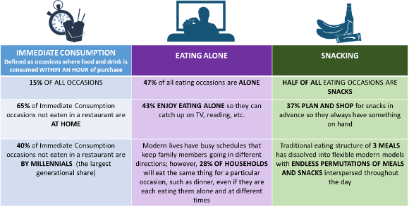 Our Fragmented Modern Eating Culture : The Hartman Group