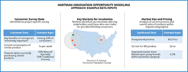 Hartman innovation opportunity modeling
