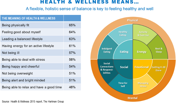 Health and wellness means...
