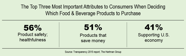 three important attributes to consumer when deciding which food and beverage to purchase