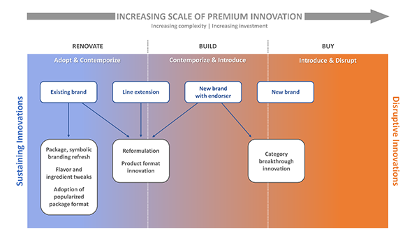 Increasing scale of premium innovation