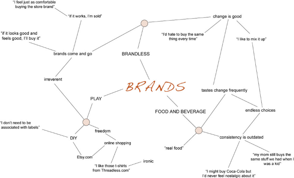 Language map for brands