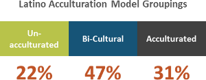 Latino acculturation model