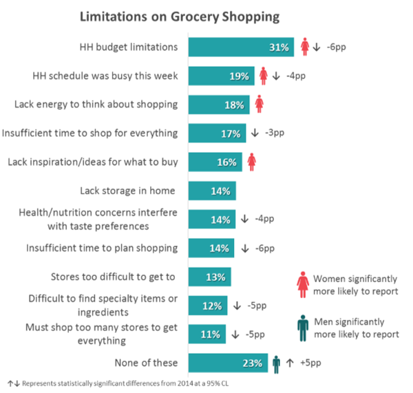 Limitations on grocery shopping report