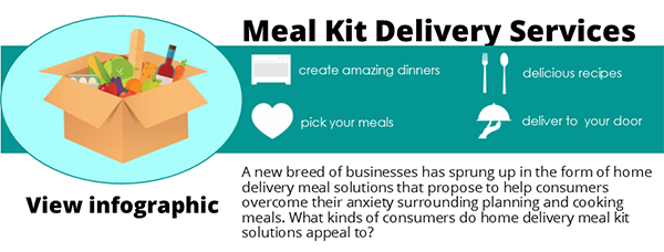 Meal kit delivery with blue background