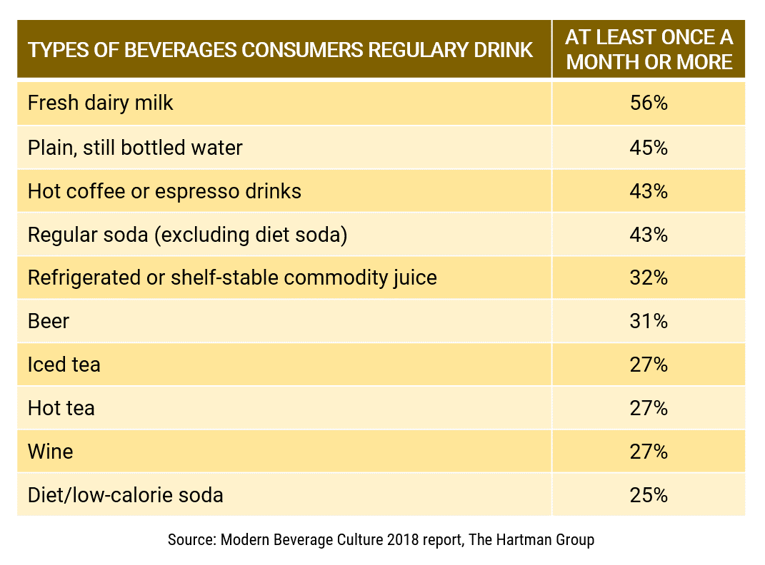 Type of beverages consumers drink