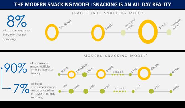 modern snacking model