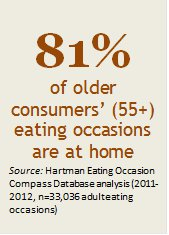 Aging consumers eating occasions