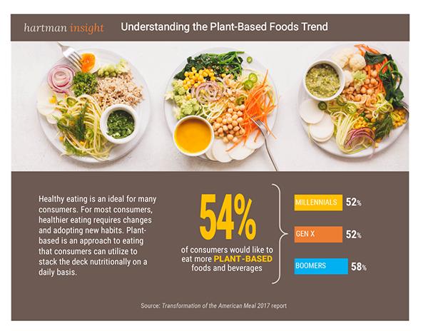 Plant-Based Foods Acumen