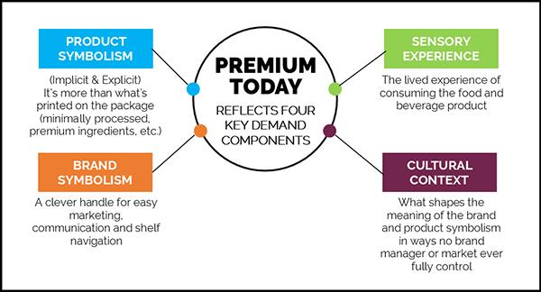 Premium today