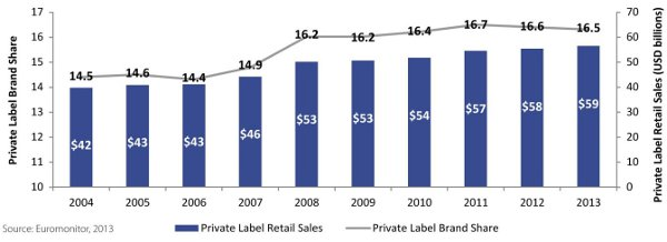 private label brand shares
