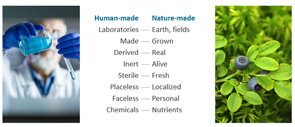 Products made by nature