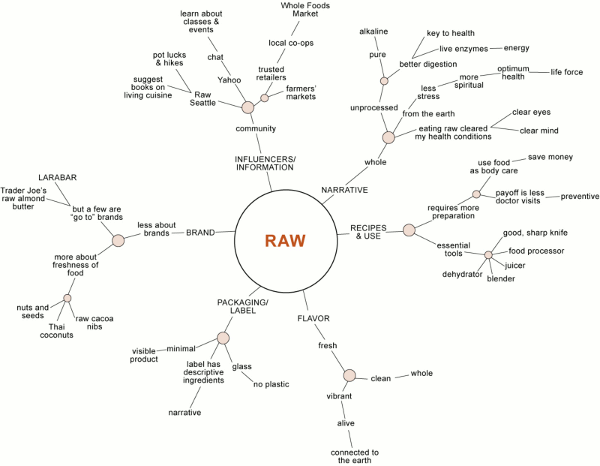 raw eating trends tree