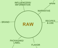 raw eating trends