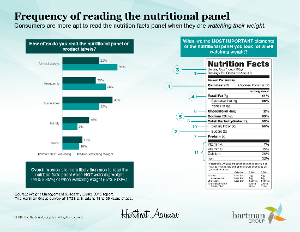 frequency of reading nutritional panel