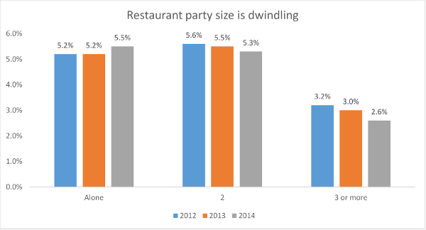 restaurant party size is dwindling