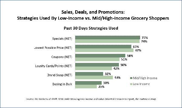 Sales, Deal, and promotions chart