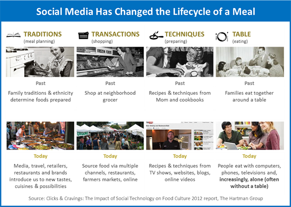 Social media has changed the lifecycle of a meal