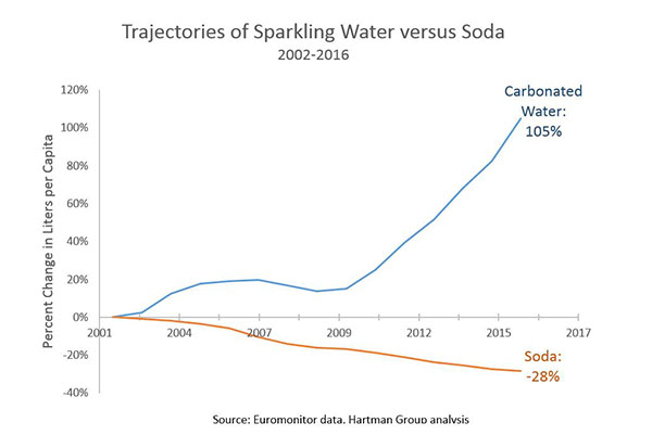 Newsletter The Hartman Group - Soda-map-of-the-us