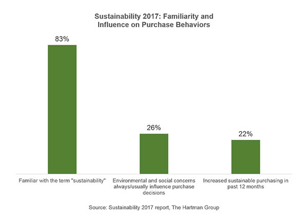 Sustainability 2017 familiarity and influence on purchase behaviors