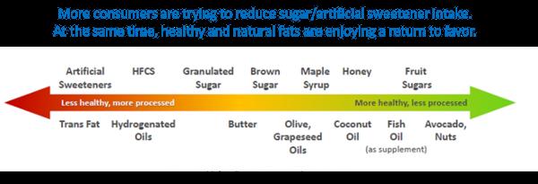 sweetener chart
