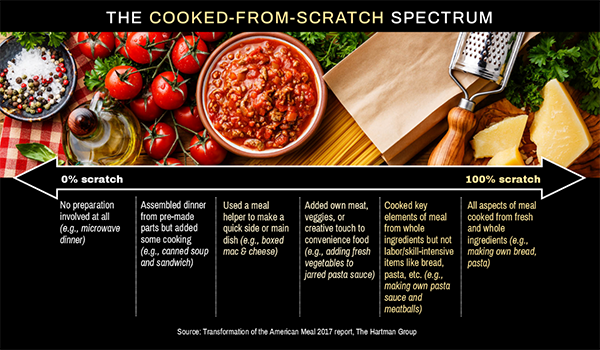 The cooked-from-scratch-spectrum