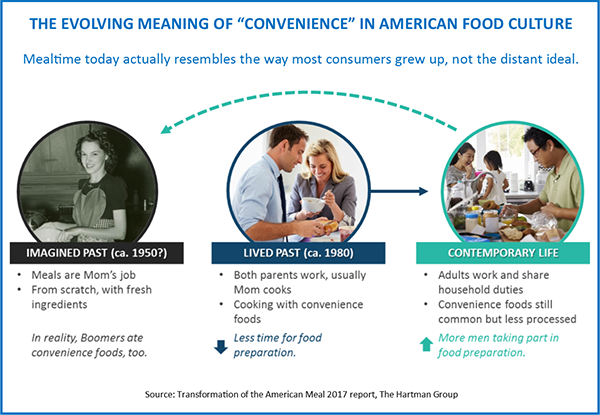 The evolving meaning of convenience in american food culture
