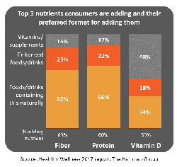 Top 3 nutrients consumer are adding