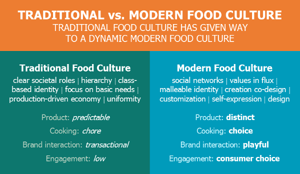 Traditional vs modern food culture