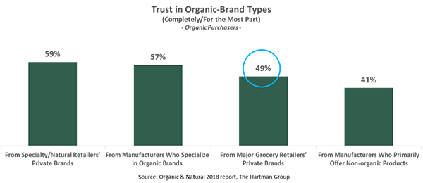 Trust in organic brand chart
