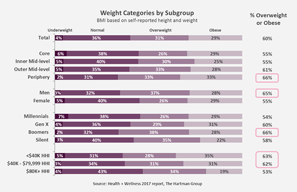Weight categories by Subgroup report