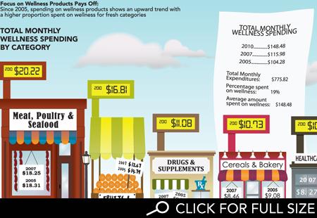 http://www.hartman-group.com/img/hartbeat/wellness-spending-header.png