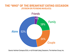 who of the breakfast eating occasion chart