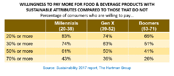 willingness to pay more for food and beverage chart